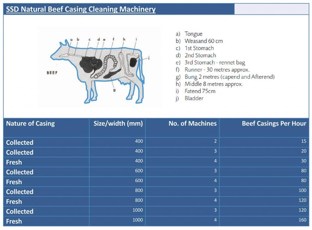 beef casing table