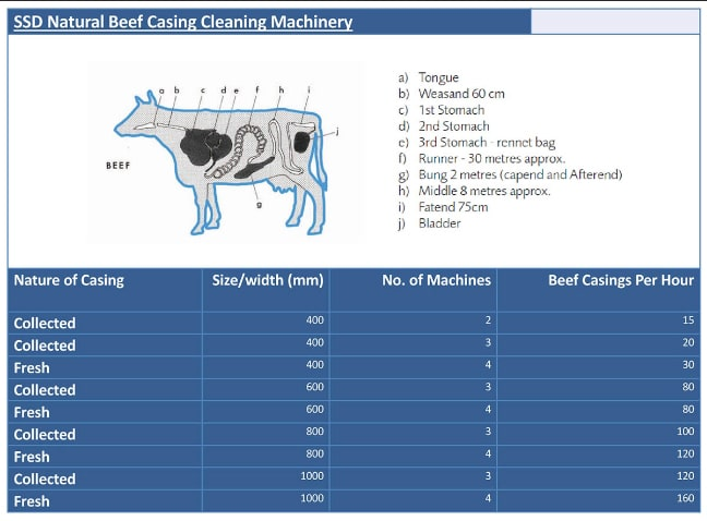 Beef Stats